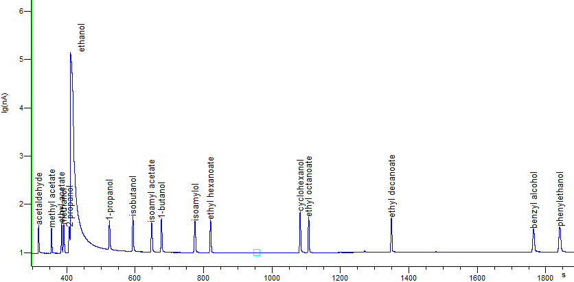 Fig. 1. An example of chromatograms of standard working solution of volatile compounds in ethanol.