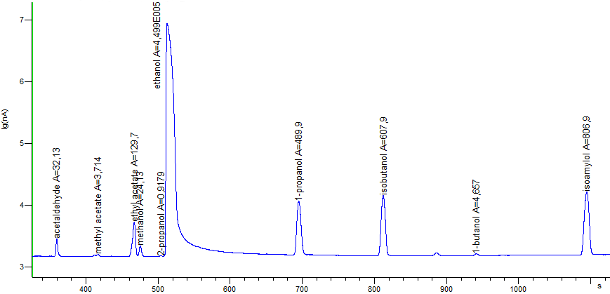 Fig. 2. Chromatogram of the certified reference sample CRM LGC5100 Whisky - Congeners in logarithmic scale.