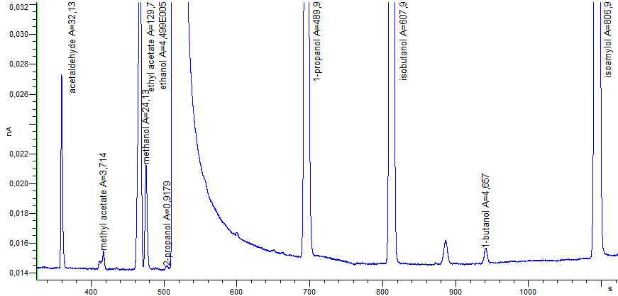 Fig. 3. Chromatogram of the certified reference sample CRM LGC5100 Whisky - Congeners in linear scale.
