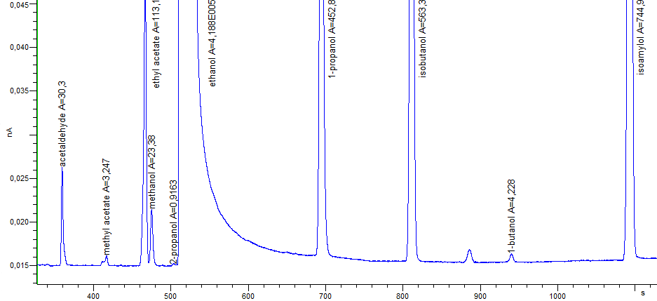 Fig. 4. Chromatogram of the second measurement of the sample CRM LGC5100 Whisky - Congeners.